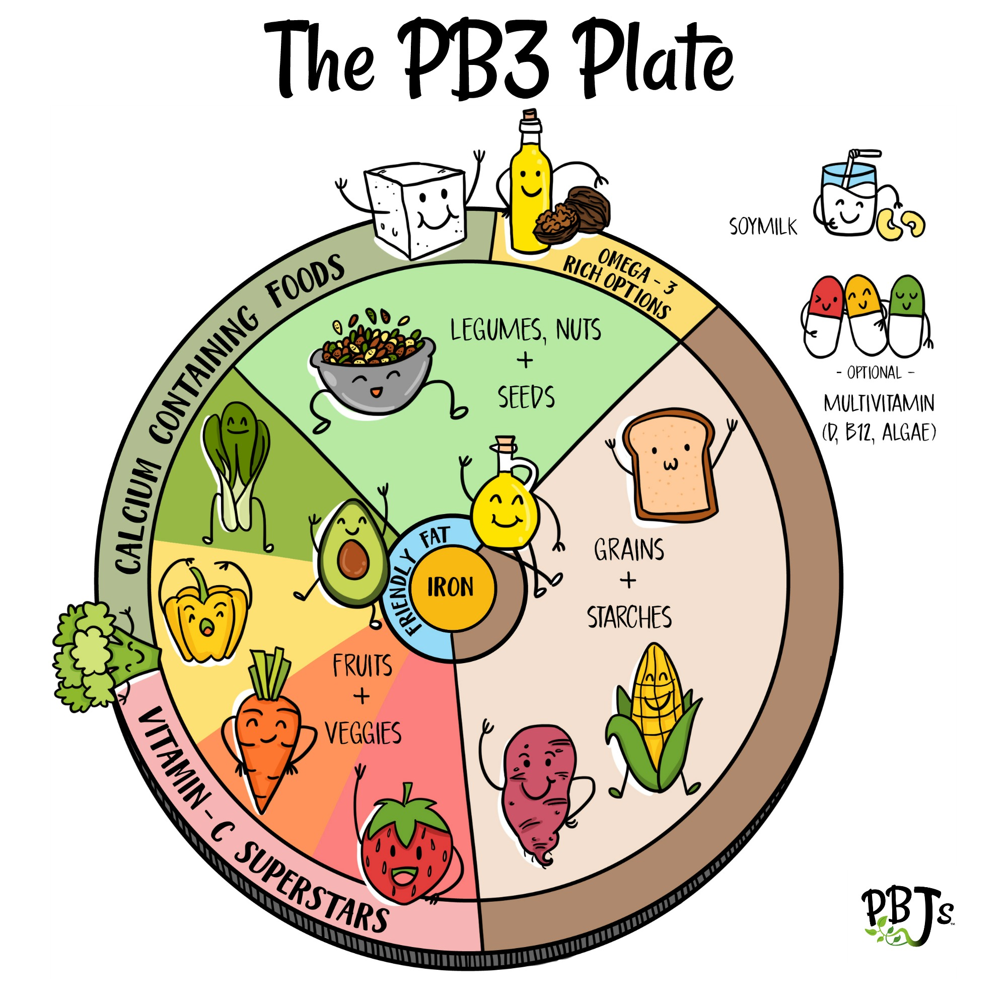 The PB3 plate for kids- a plant-based plate model for vegan and vegetarian kids